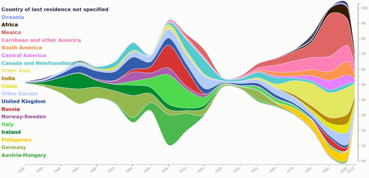 200 years of immigration in one gorgeous visual