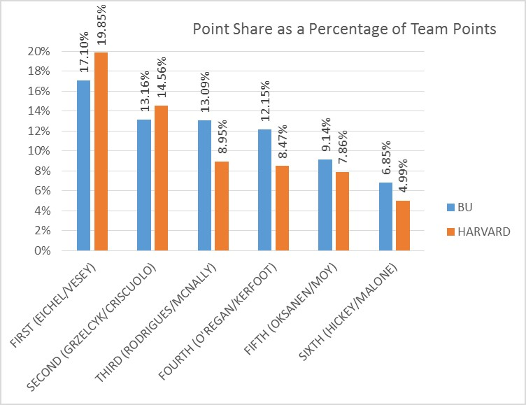Point Share as a Percentage of Team Points