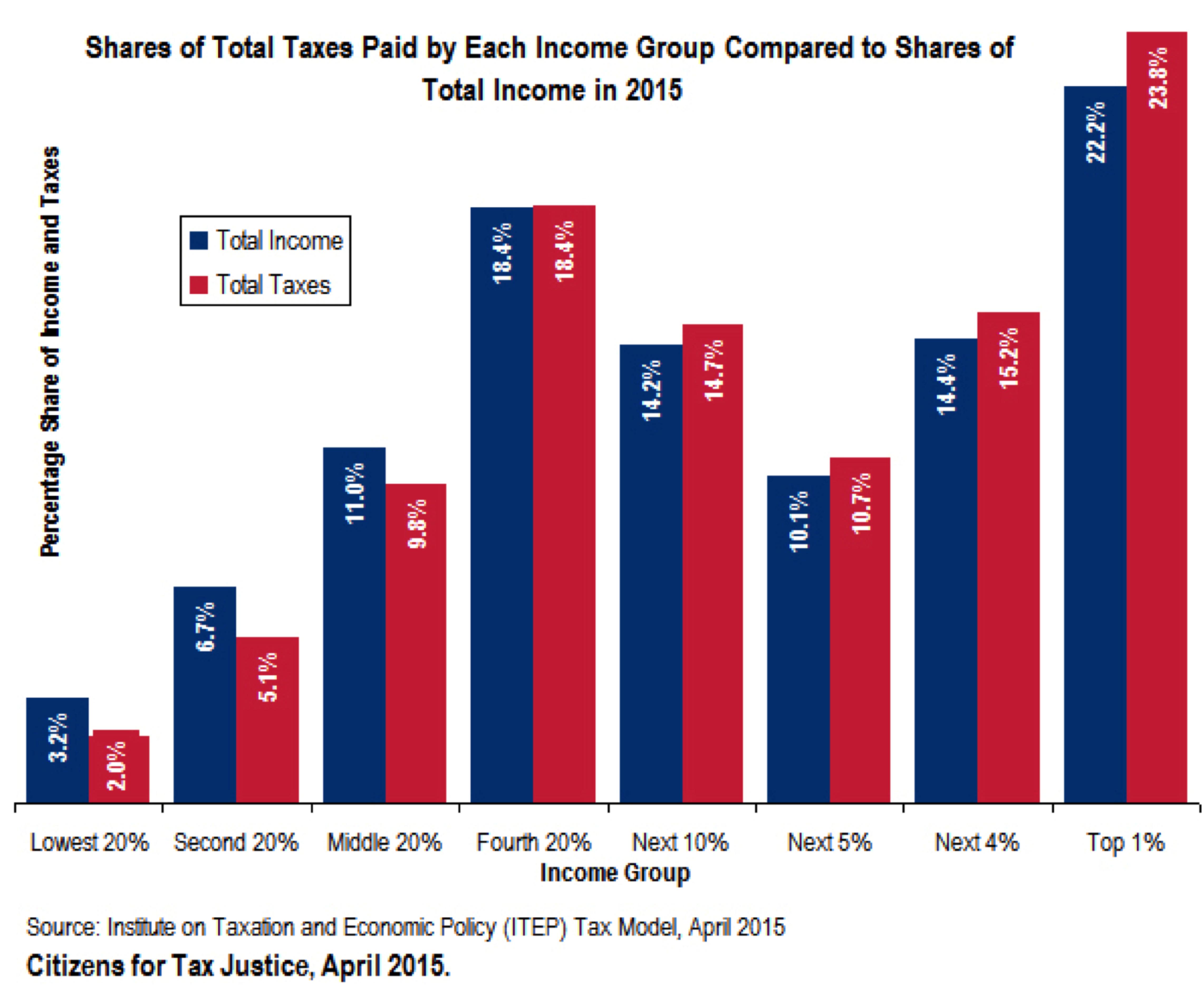 ctj tax shares tax justice state local