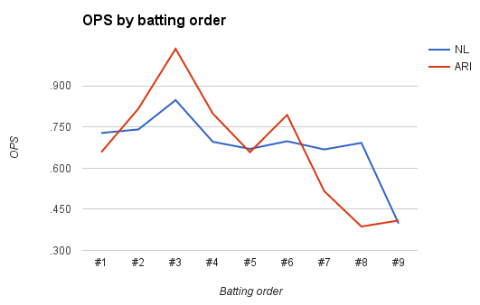 OPS by batting order, 4/22
