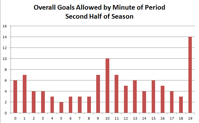 Goals Allowed per Minute of a Period, Second Half of Season