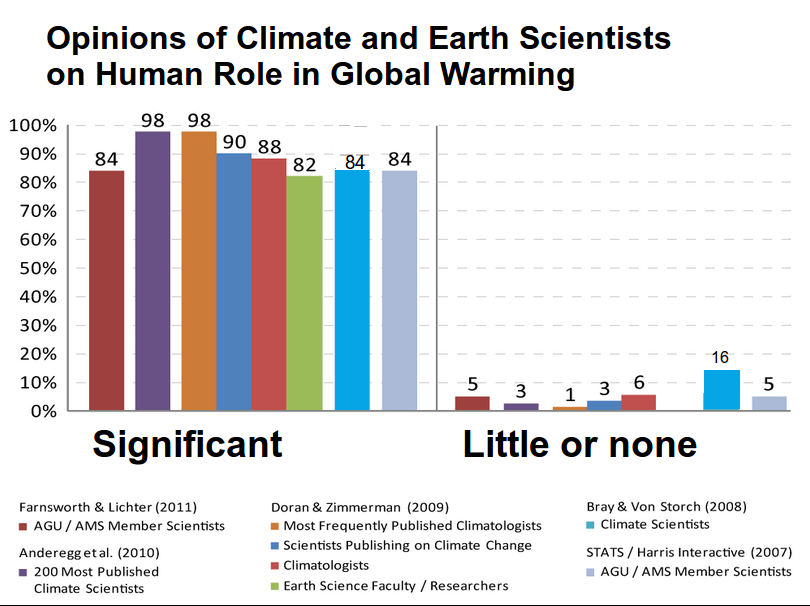 Support 'We don't know why climate change is happening'?