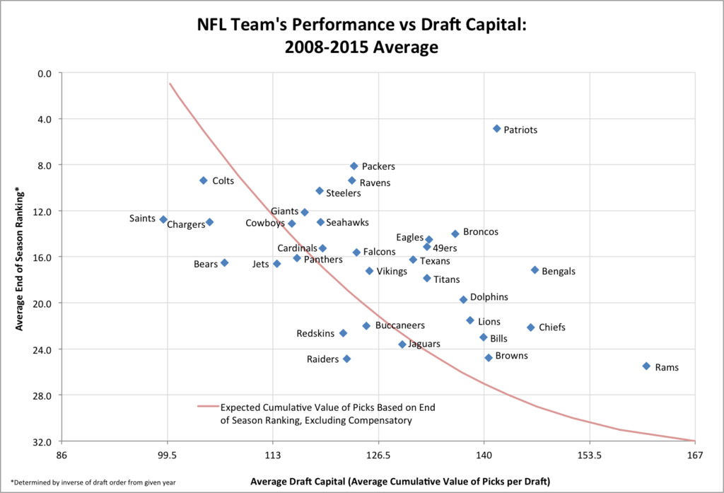 Performance vs Draft Capital