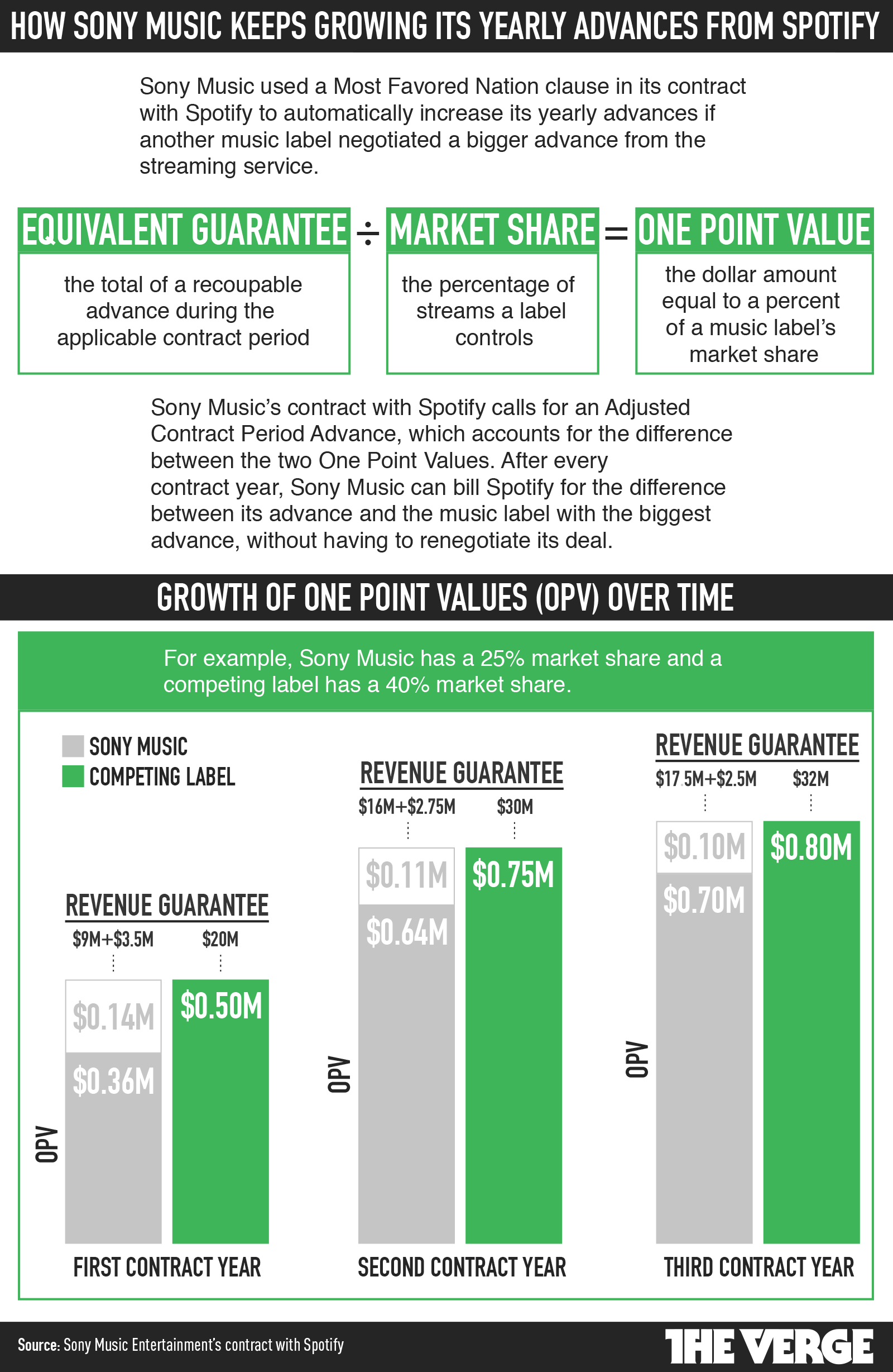 This was Sony Music's contract with Spotify | The Verge
