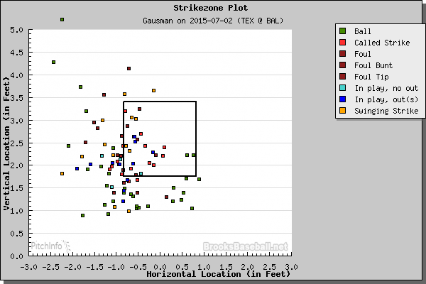 Gausman_v_Rangers_Pitch_Location.0.png