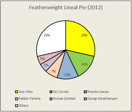 FW_Pie_2012.0.PNG