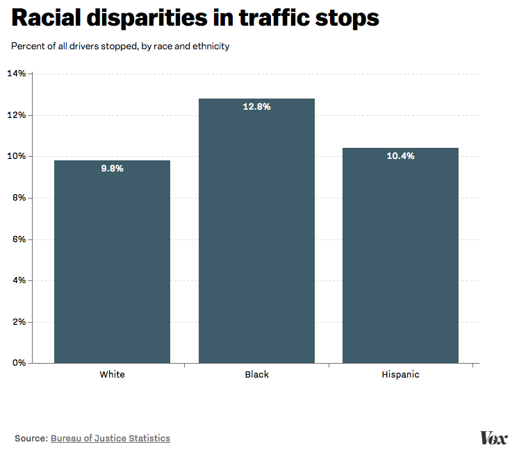 """World Death Clock >> Sandra Bland and """"driving while black"""": Federal data shows big racial gap in traffic stops - Vox"""