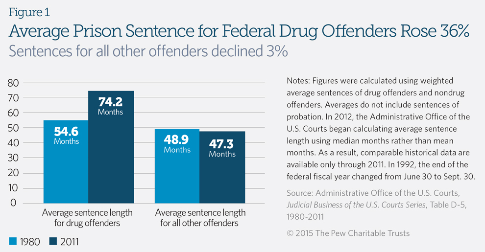 war on drugs history essay War on drugs, the effort in the united states since the 1970s to combat illegal  drug use by greatly increasing penalties, enforcement, and incarceration for drug .