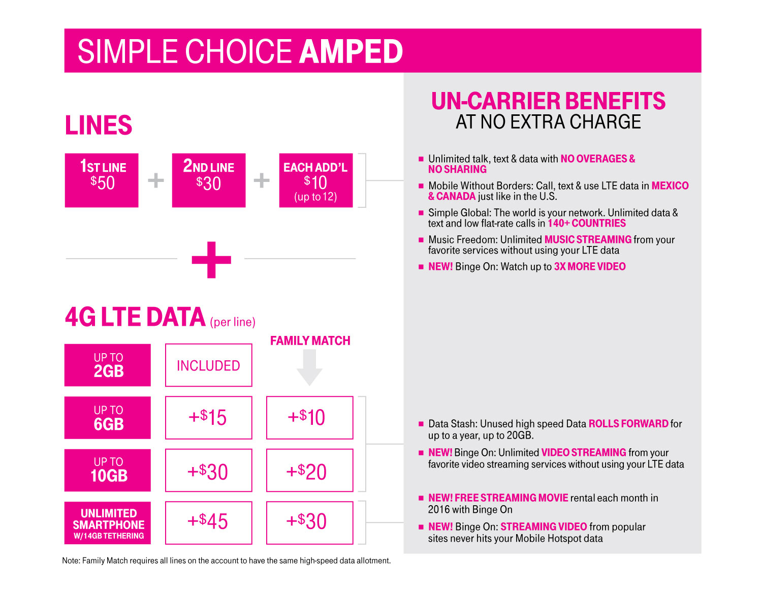 T mobile business plans unlimited