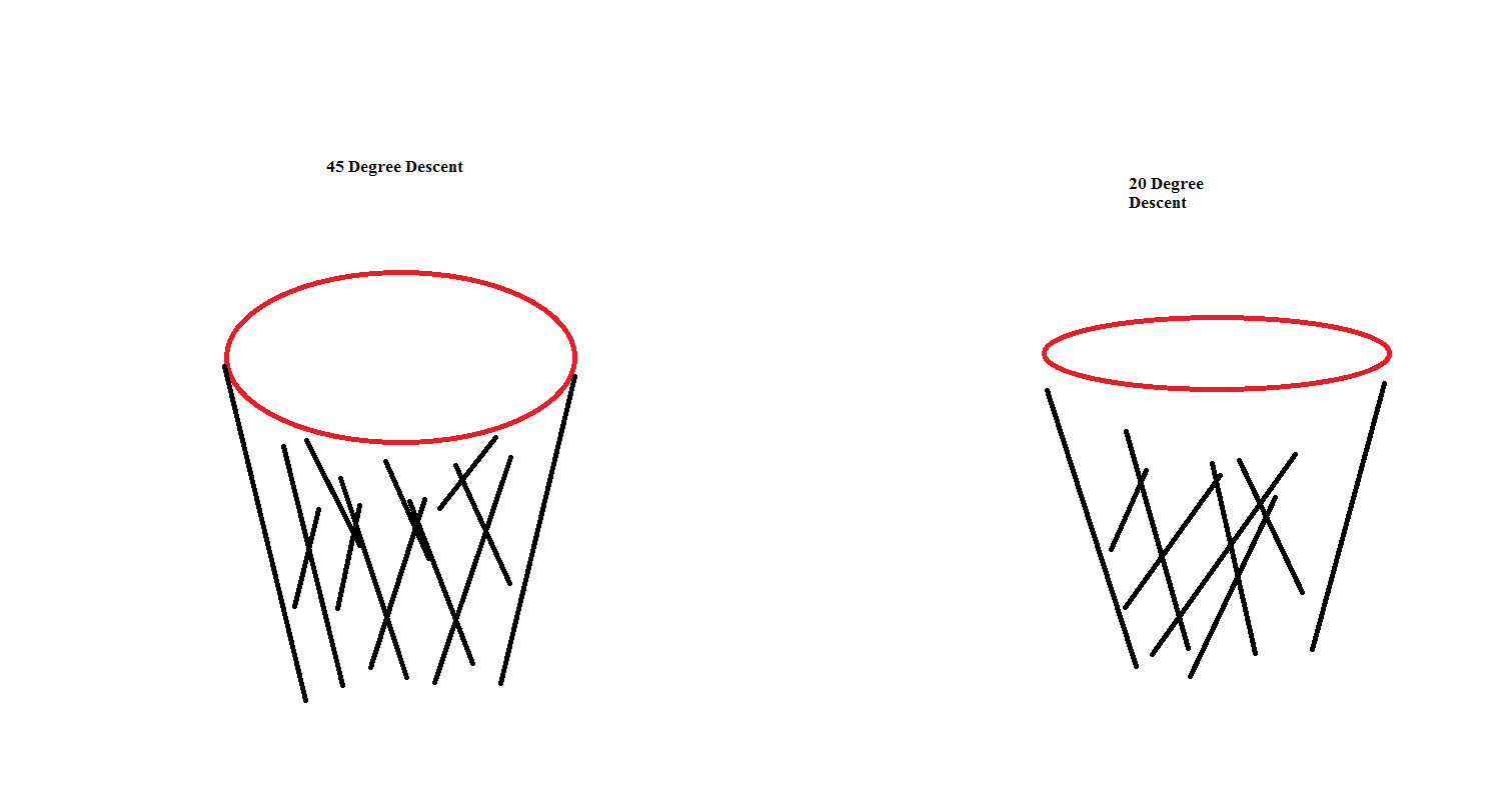 The Physics of a basketball shot trajectory (or why Dion