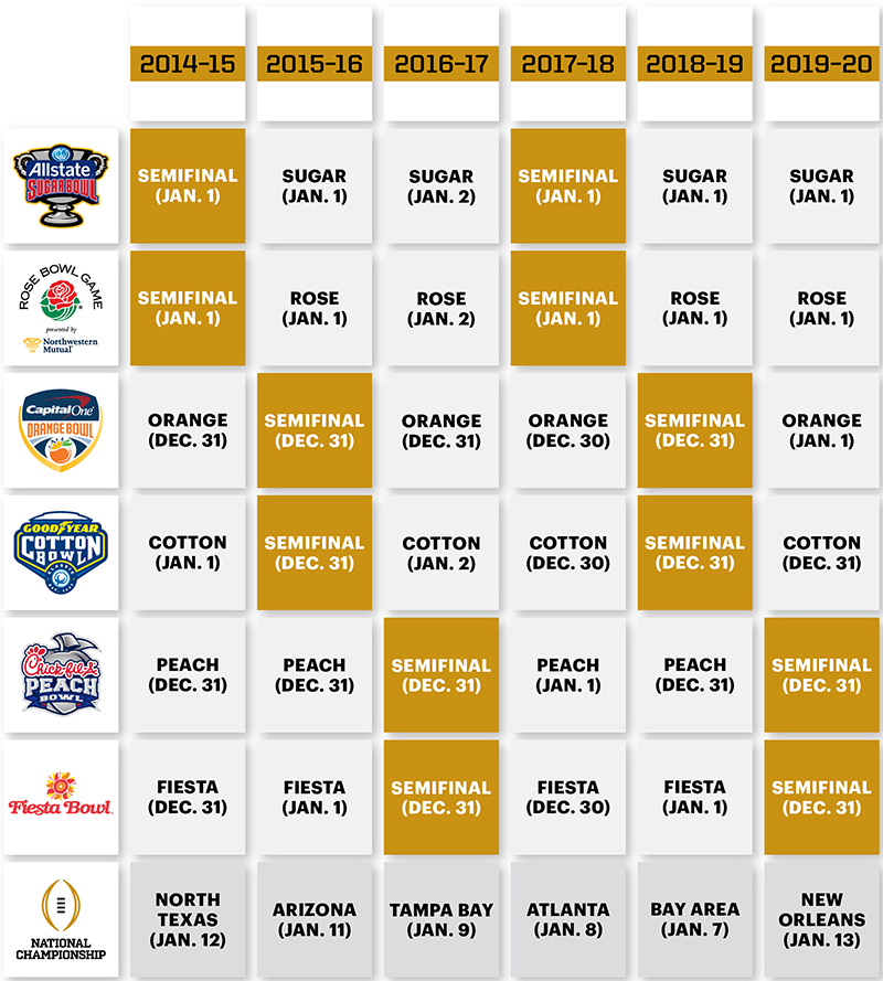 ncaa football championship schedule college bowl game lines