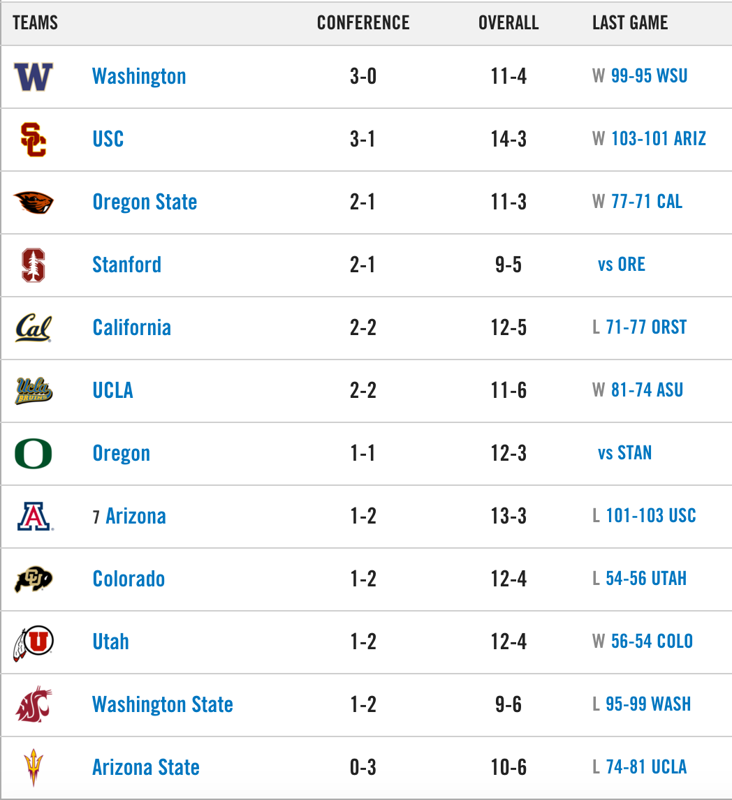Pac 12 Mens Basketball Standings | Basketball Scores