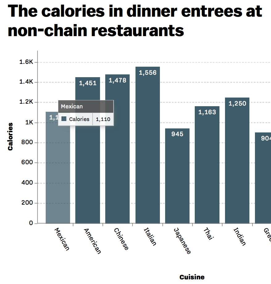 The Easiest Thing You Can Do To Lose Weight Avoid Restaurants At All Costs Vox