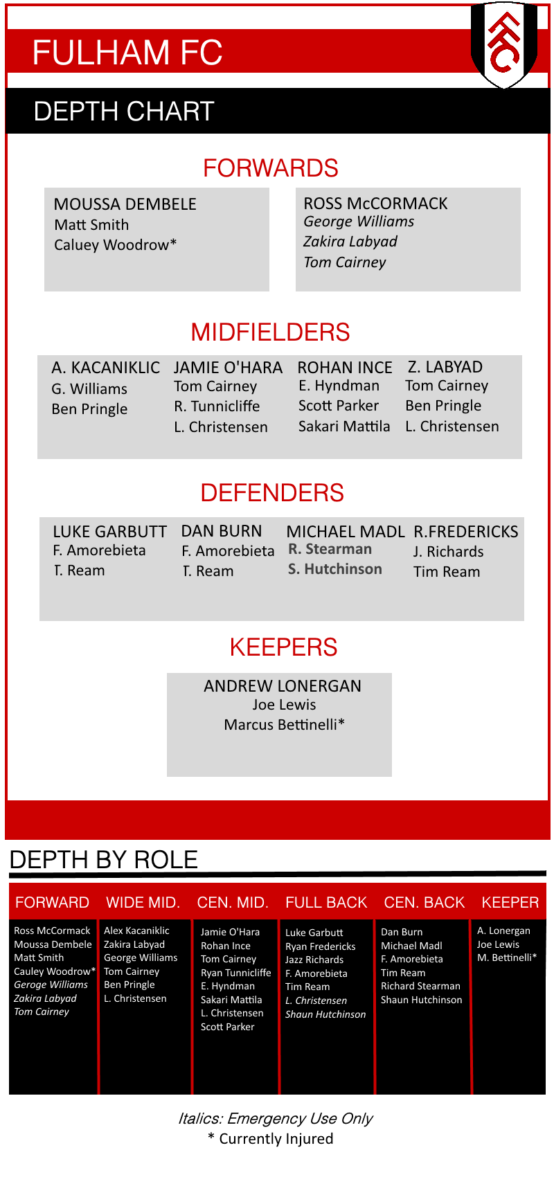 Depth_chart_january.0