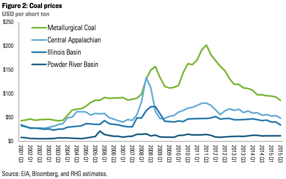 Alpha Natural Resources Met Coal