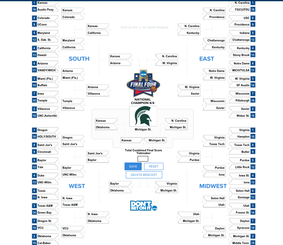 Ncaa Bracket Predictions  Michigan State Has The Talent To Win It All Sbnation Com