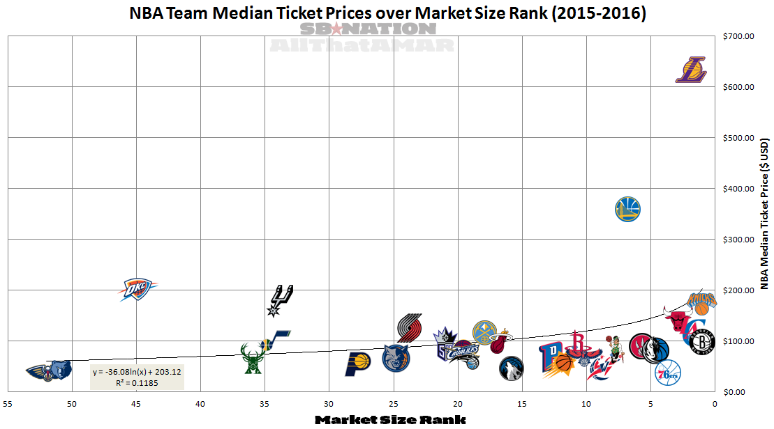 nba teams market size rank and home game median ticket price slc dunk