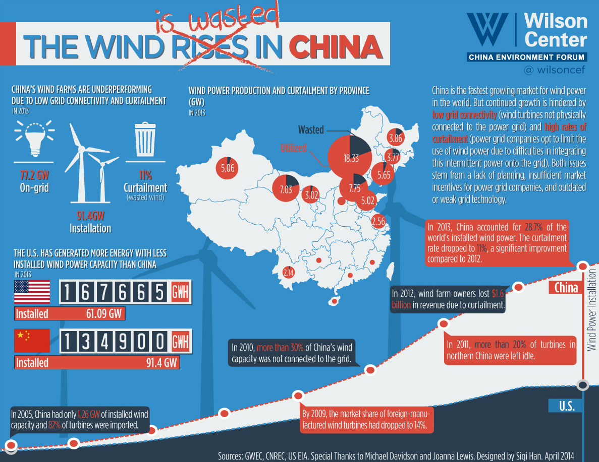 Like The Us China Wants A National Electricity Grid