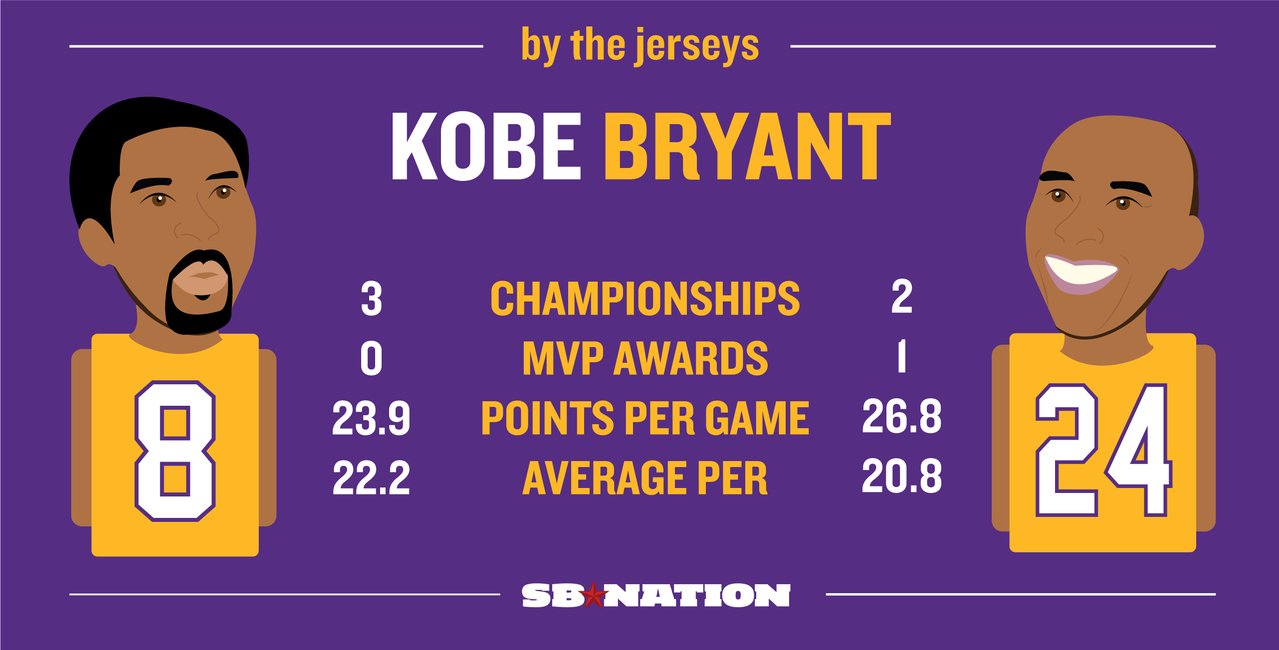 Should The Lakers Retire Kobe Bryant As Number 8 Or Number