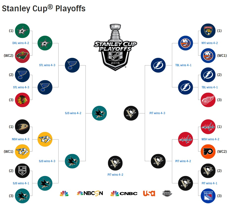 nba game today 2016 stanley cup rules playoff