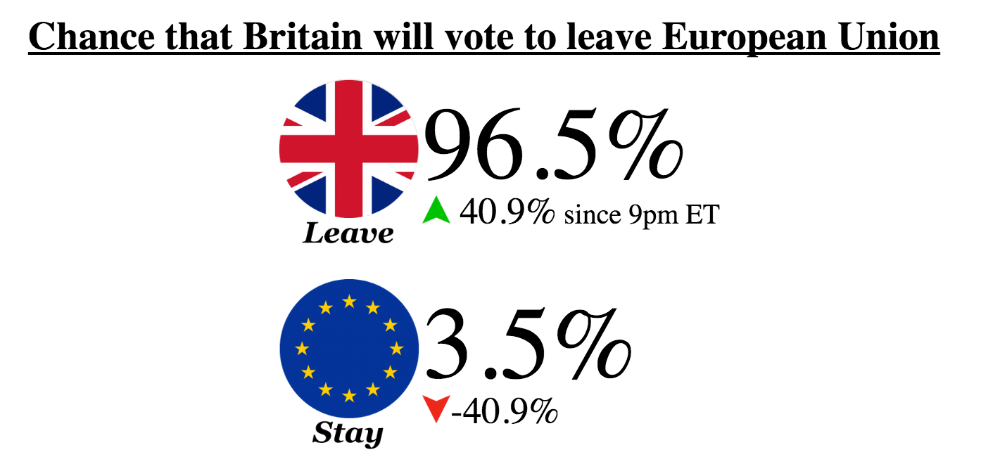 betting odds on brexit