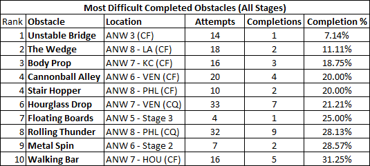 most_20difficult_20obstacles_zpsywenoatx.0.png