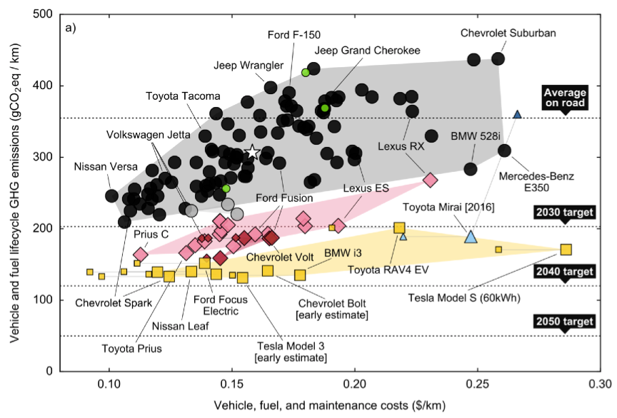 cars, costs and lifecycle ghgs