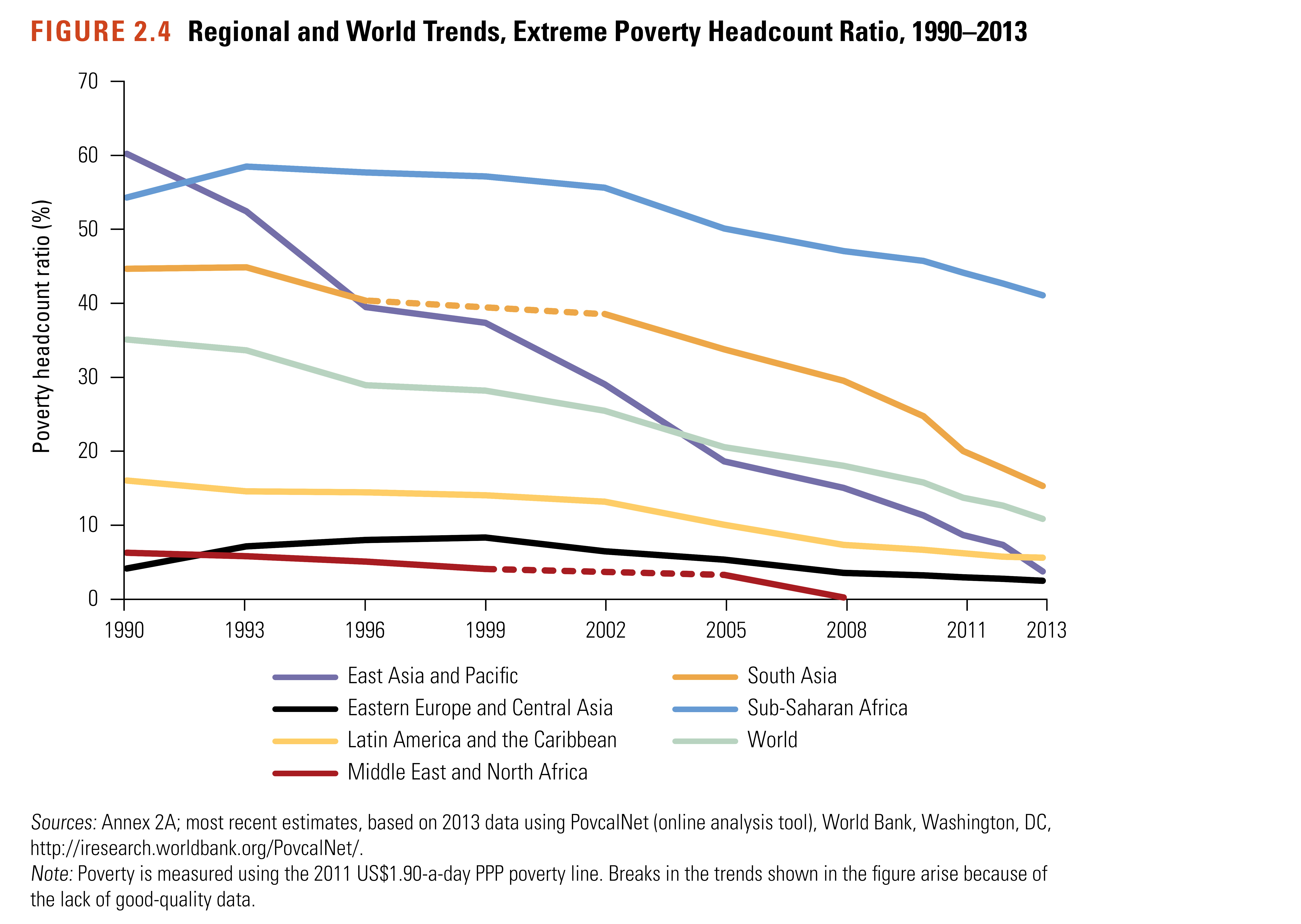 Change in extreme poverty rate by region