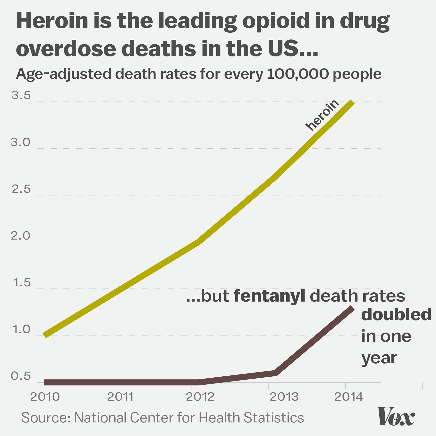Rate of fatal drug overdoses doubles since 1999, CDC finds