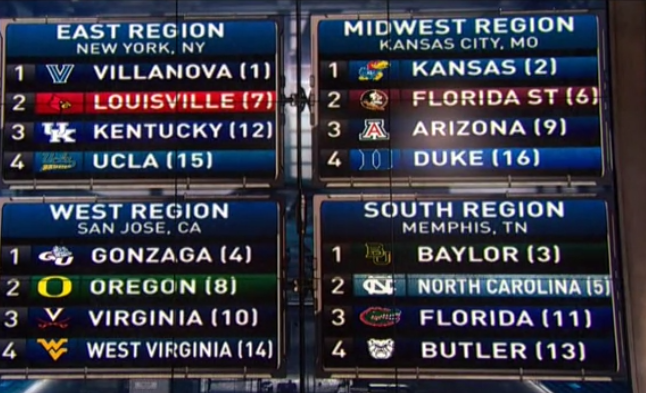 NCAA men's basketball selection committee reveals current top 16
