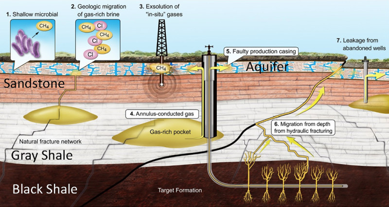 Leaky Gas Wells Not Fracking Itself Are Polluting