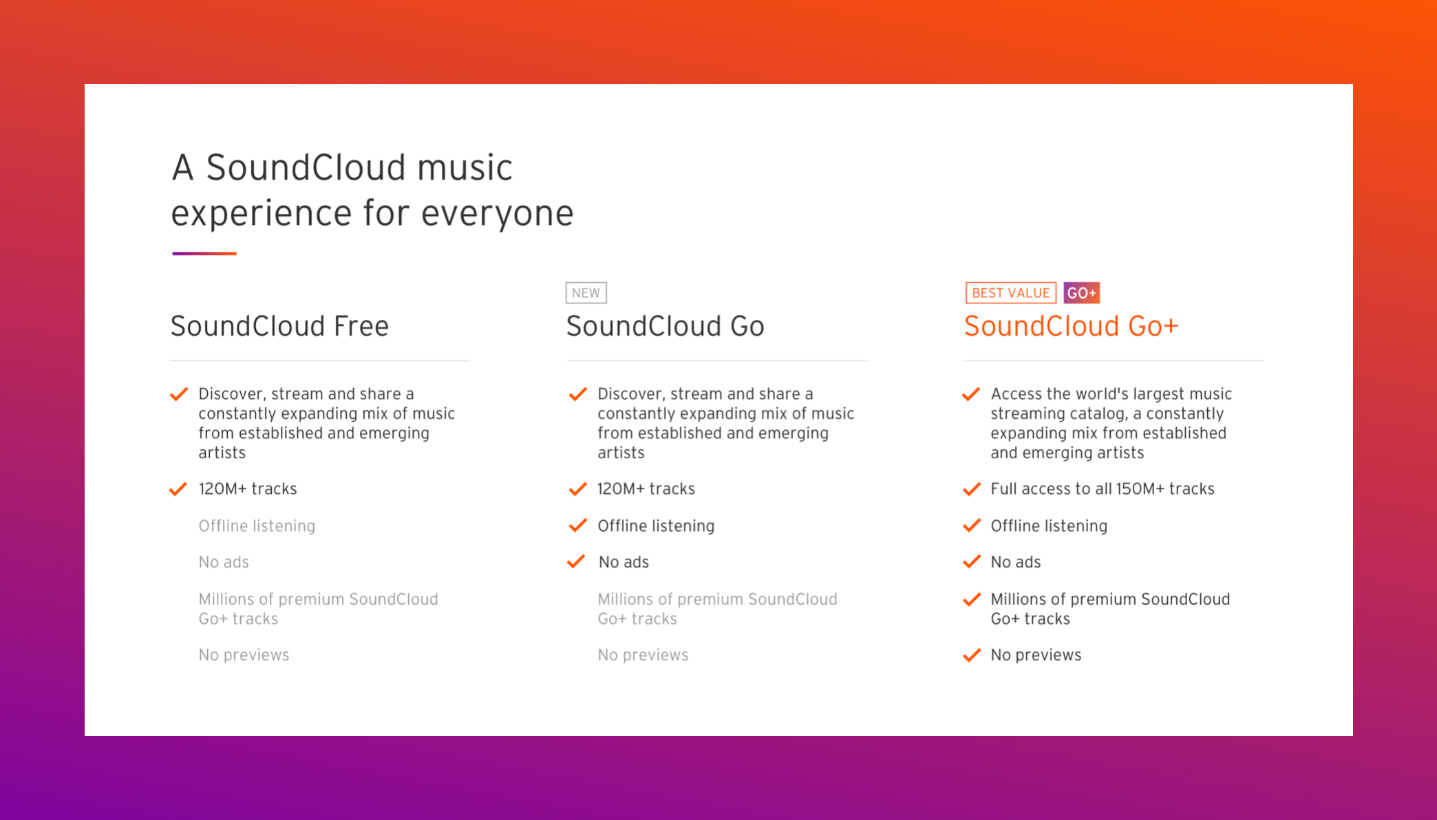SoundCloud Go just got revamped - but how will it fare?