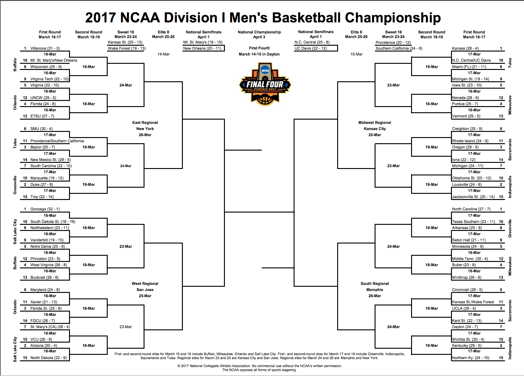 2017 18 Uk Basketball Schedule Now Complete: 2017 NCAA Tournament: Full Printable Bracket, Teams, Dates