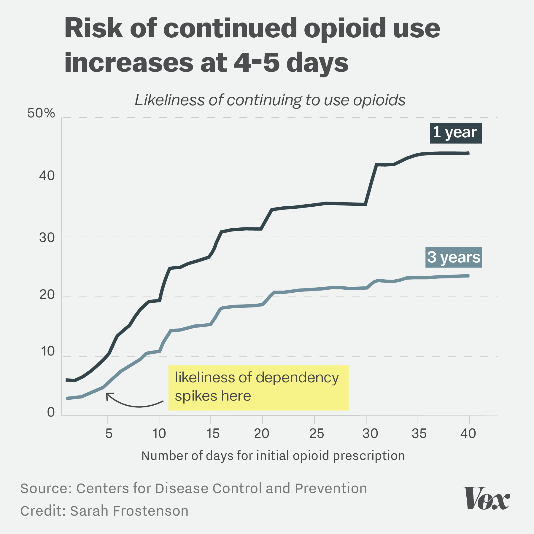 Teens Abusing Opioids Are Getting Their Painkillers Legally