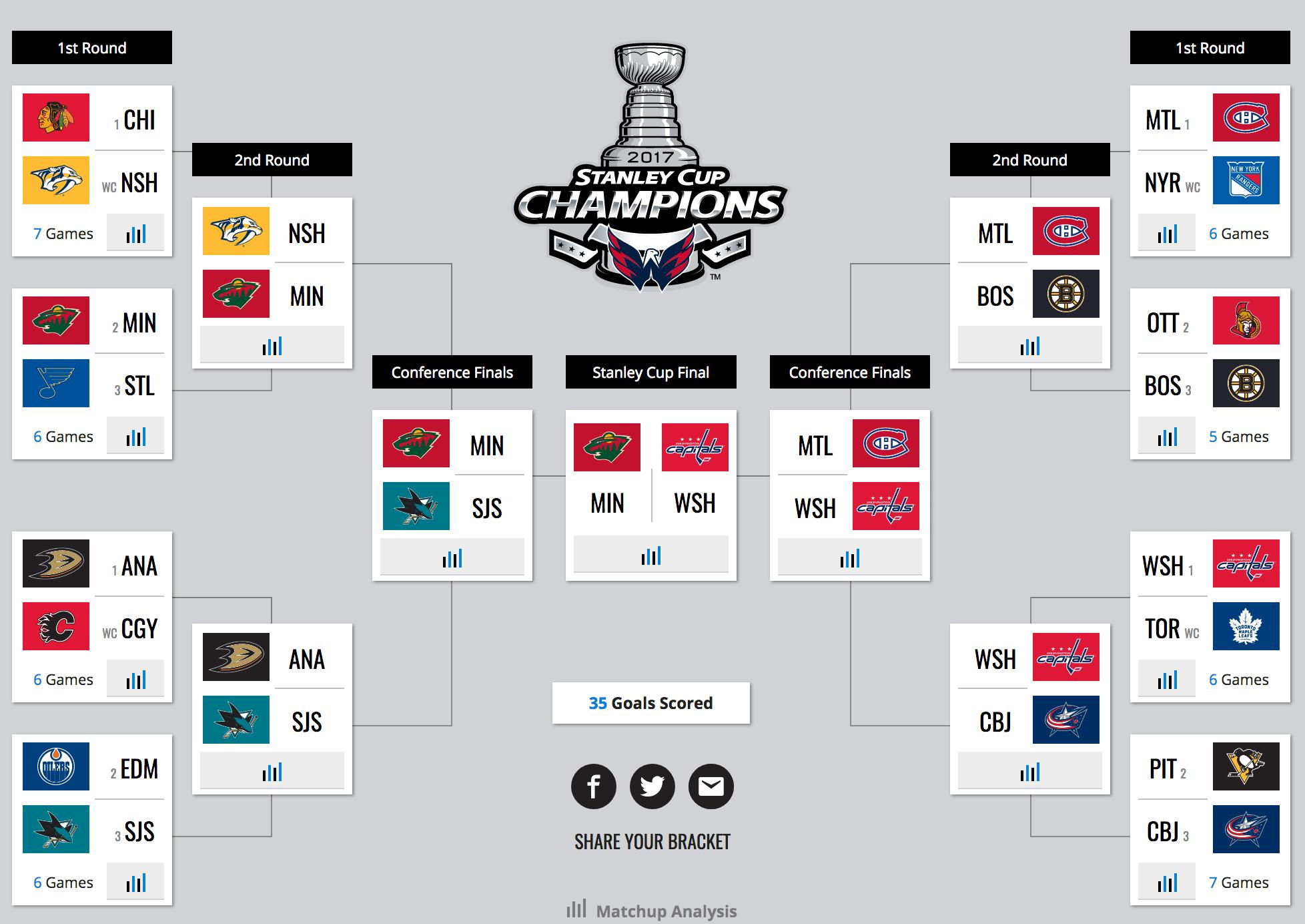 playoffs del 2019