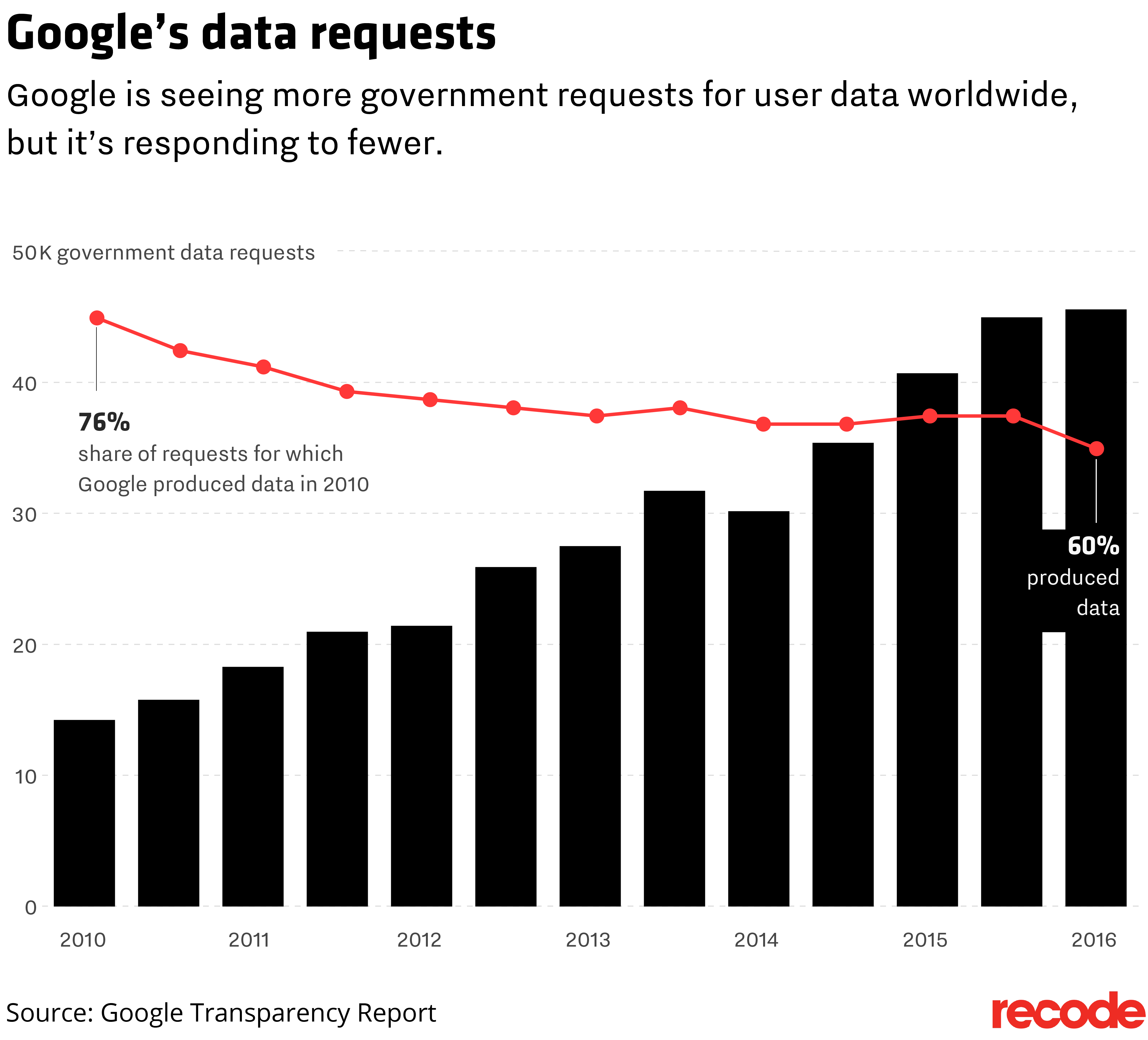 Government requests for Google data hit record high