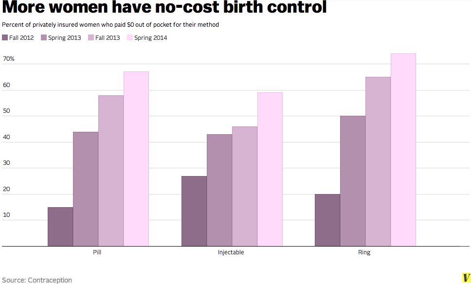 Under Obamacare Two Thirds Of Women Are Getting No Cost Birth